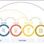 Como é que o design Thinking pode ser importante nos serviços de TI